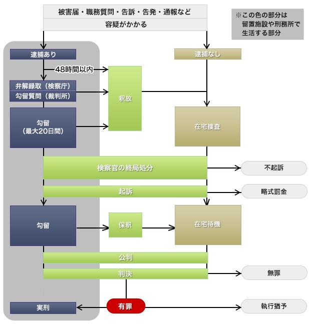 福島県の刑事手続の流れと弁護活動